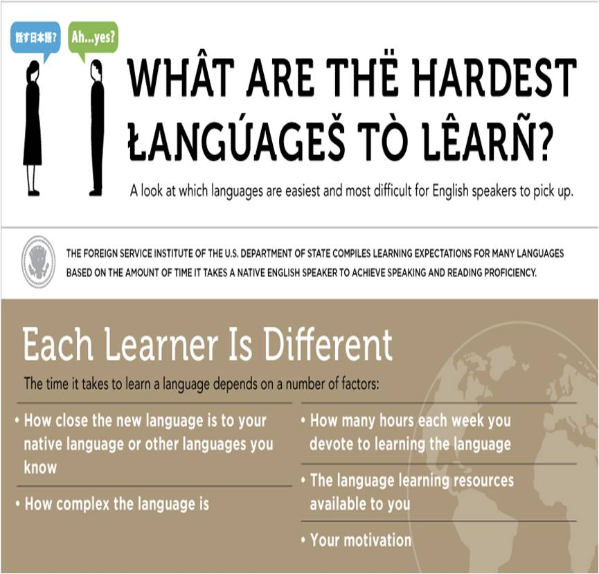 what are the hardest languages to learn
