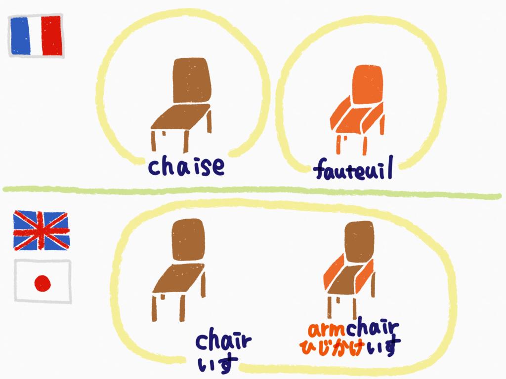 chair-armchair-chaise-fauteuil