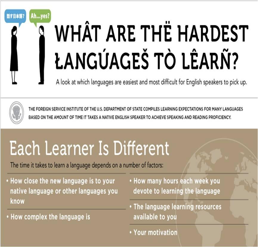 Easiest vs Hardest Languages